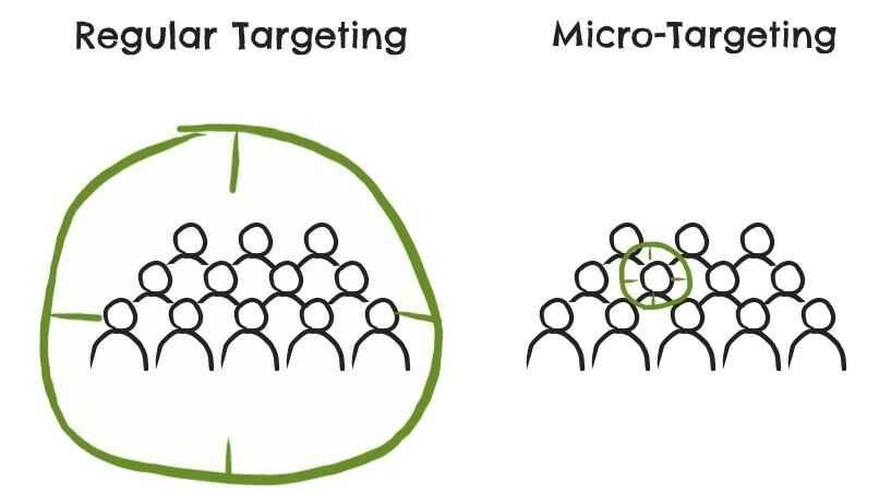 Facebook's Micro targeting